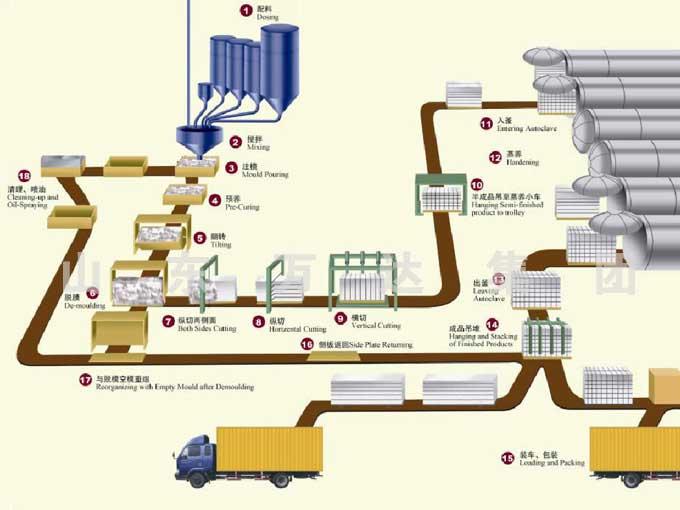 процесс изготовления газобетона
