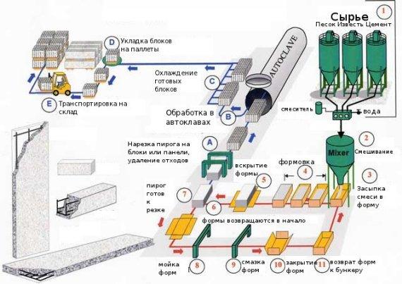 Процесс приготовления газобетона