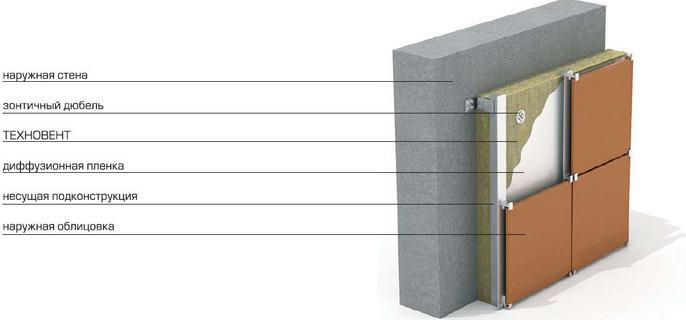 Гидроизоляция подвала цементная
