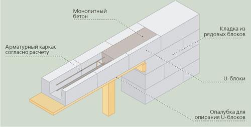 Схема устройства армопояса из несъемной опалубки Стоунлайт